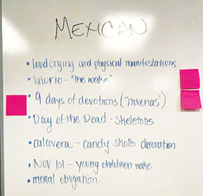 Whiteboard with bullet points about Mexican death rituals