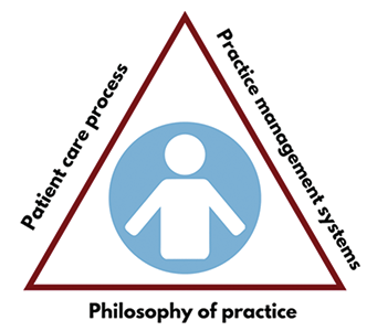 Comprehensive Medication Management Triangle - Patient Care Process, Practice Management Systems, Philosophy of Practice
